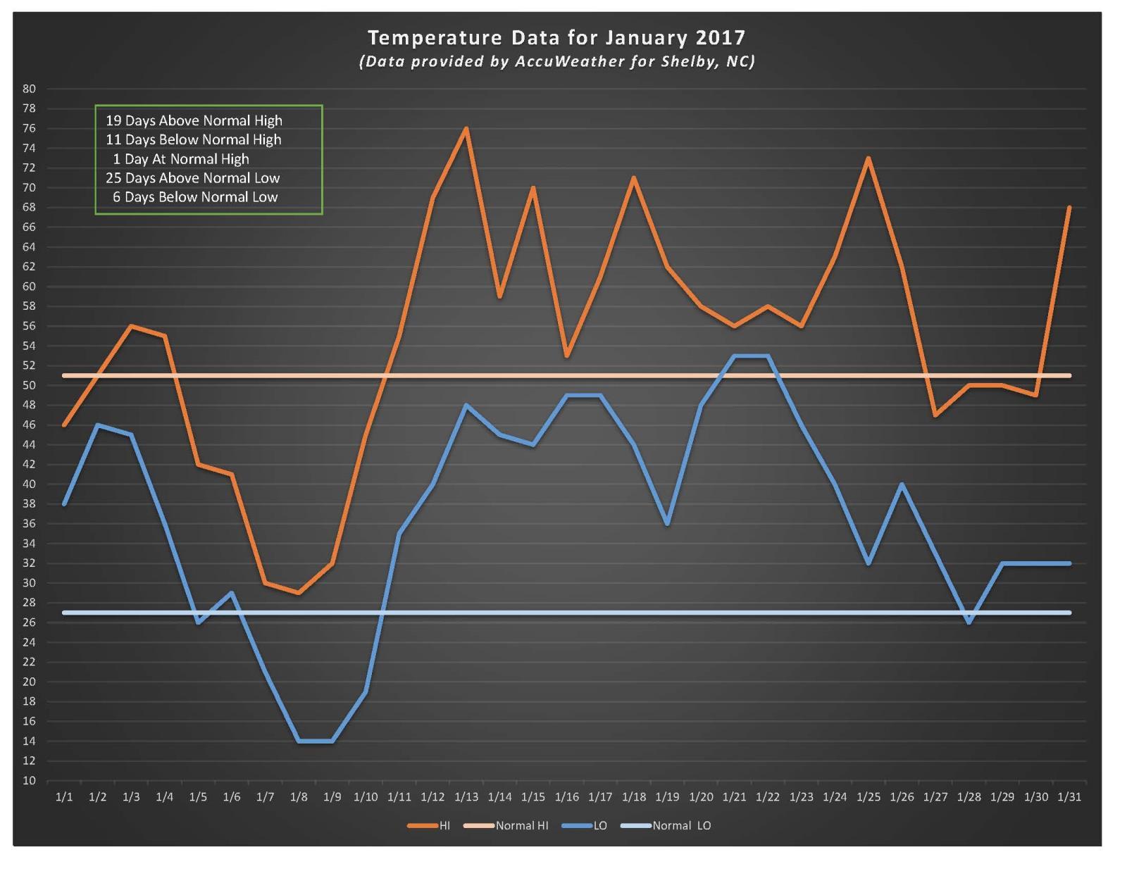 January 2017 Temp Graph