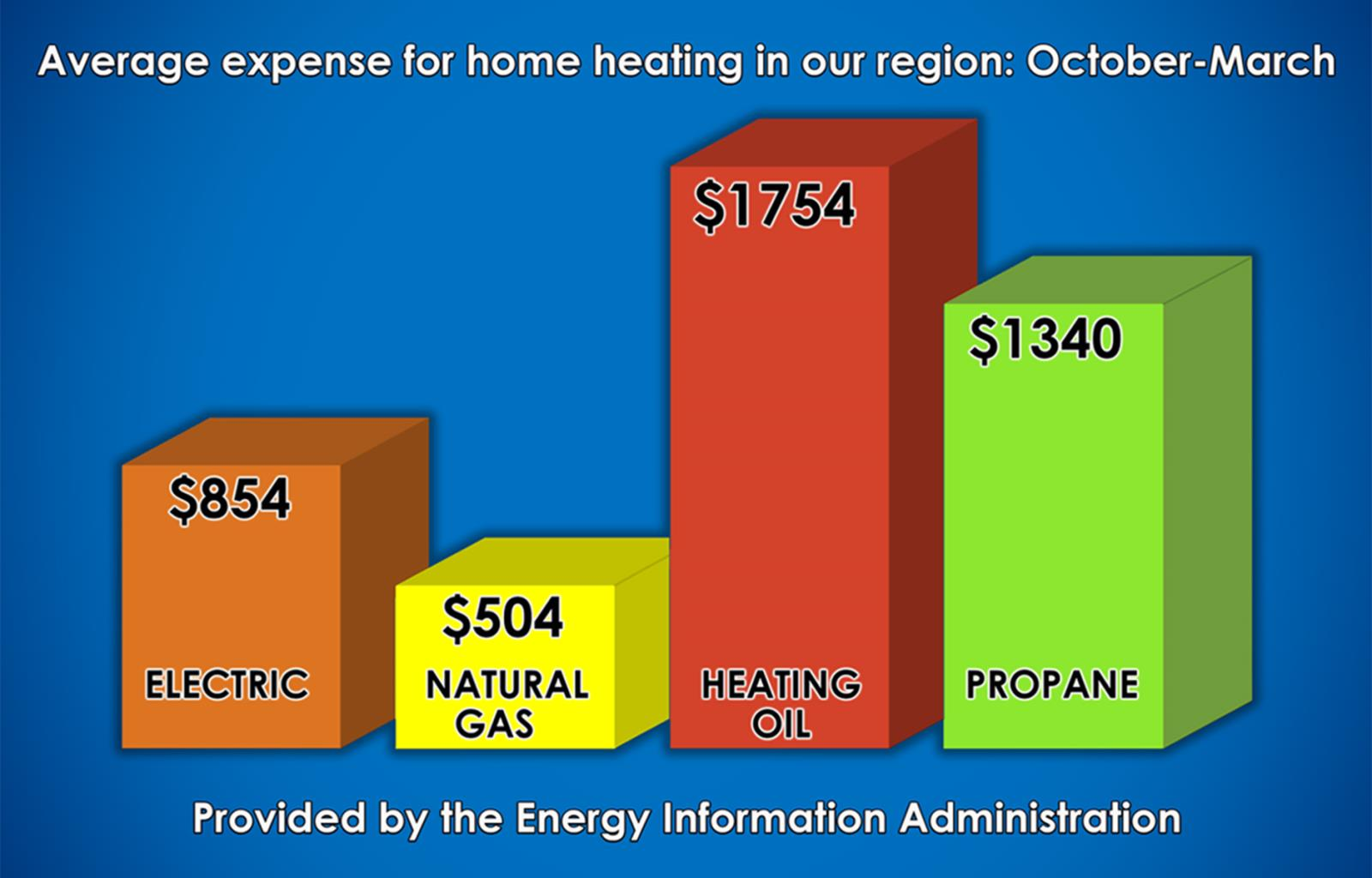 Home Heating Cost Comparison